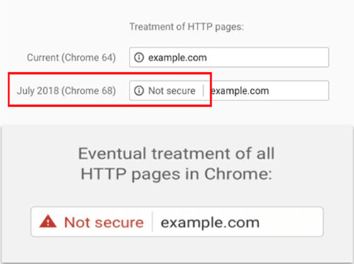 Google chrome transitioning to warn about not secure websites on all pages